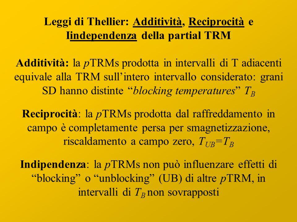 Leggi di Thellier: Additività, Reciprocità e Iindependenza della partial TRM Additività: la pTRMs prodotta in intervalli di T adiacenti equivale alla TRM sull'intero intervallo considerato: grani SD hanno distinte blocking temperatures T B Reciprocità: la pTRMs prodotta dal raffreddamento in campo è completamente persa per smagnetizzazione, riscaldamento a campo zero, T UB =T B Indipendenza: la pTRMs non può influenzare effetti di blocking o unblocking (UB) di altre pTRM, in intervalli di T B non sovrapposti
