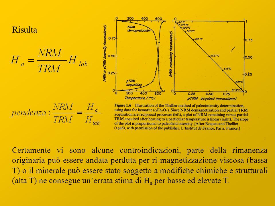 Risulta Certamente vi sono alcune controindicazioni, parte della rimanenza originaria può essere andata perduta per ri-magnetizzazione viscosa (bassa T) o il minerale può essere stato soggetto a modifiche chimiche e strutturali (alta T) ne consegue un'errata stima di H a per basse ed elevate T.