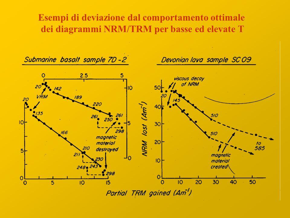 Esempi di deviazione dal comportamento ottimale dei diagrammi NRM/TRM per basse ed elevate T