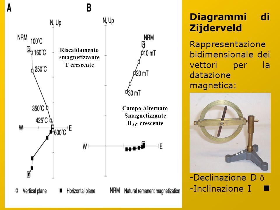 Diagrammi di Zijderveld Rappresentazione bidimensionale dei vettori per la datazione magnetica: -Declinazione D ȍ -Inclinazione I Riscaldamento smagnetizzante T crescente Campo Alternato Smagnetizzante H AC crescente