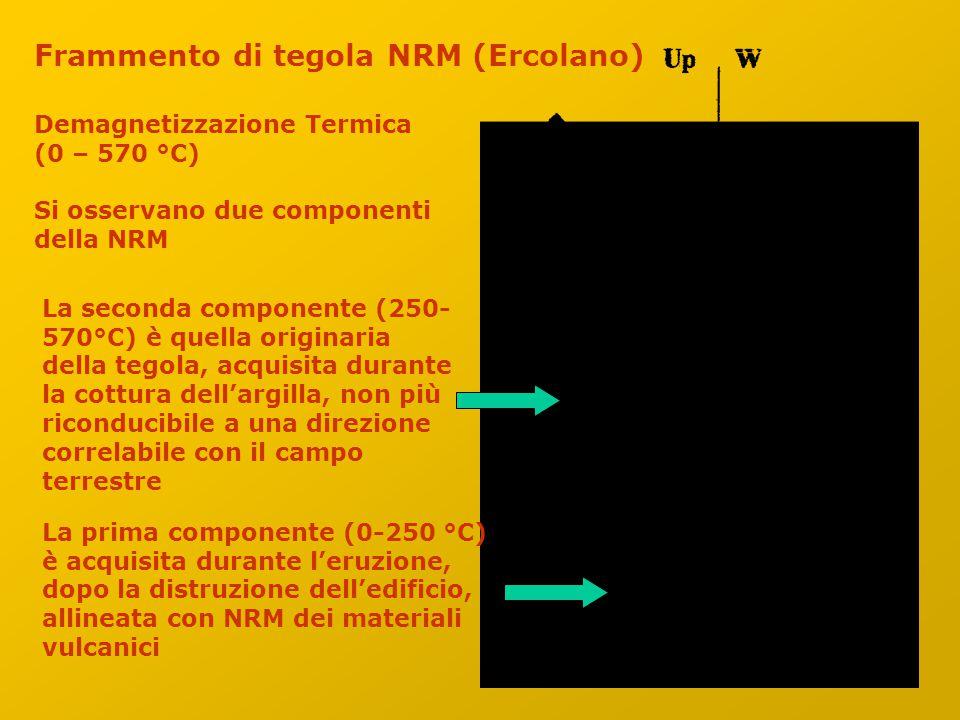 Frammento di tegola NRM (Ercolano) Demagnetizzazione Termica (0 – 570 °C) Si osservano due componenti della NRM La prima componente (0-250 °C) è acquisita durante l'eruzione, dopo la distruzione dell'edificio, allineata con NRM dei materiali vulcanici La seconda componente (250- 570°C) è quella originaria della tegola, acquisita durante la cottura dell'argilla, non più riconducibile a una direzione correlabile con il campo terrestre
