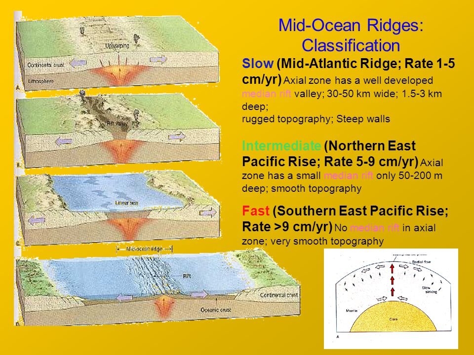 Mid-Ocean Ridges: Classification Slow (Mid-Atlantic Ridge; Rate 1-5 cm/yr) Axial zone has a well developed median rift valley; 30-50 km wide; 1.5-3 km