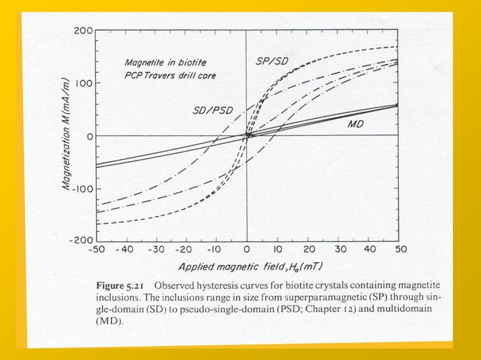 Multi Domain Grains MD (magneticamente instabili) Pseudo Single Domains Grains PSD(stabili) Single Domain Grains SD (stabili) Superparamagnetic Grains SP (instabili) Volume dei grani – Domini - Stabilità Magnetica Dimensione grani