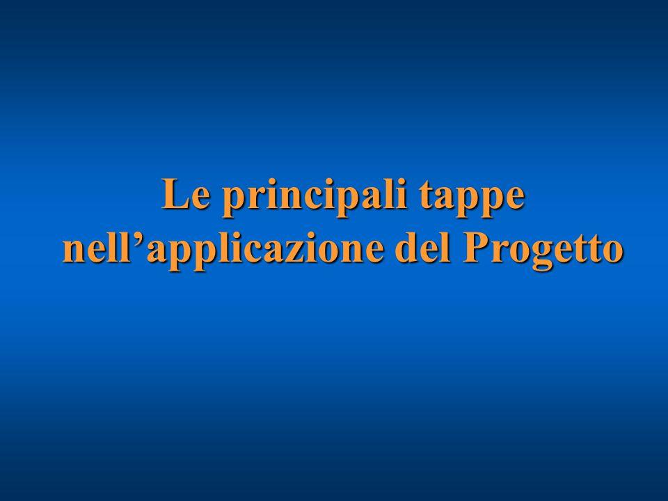 Le principali tappe nell'applicazione del Progetto