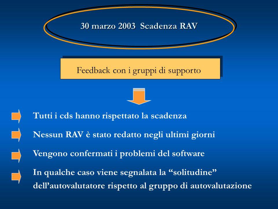 30 marzo 2003 Scadenza RAV 30 marzo 2003 Scadenza RAV Tutti i cds hanno rispettato la scadenza Nessun RAV è stato redatto negli ultimi giorni Vengono confermati i problemi del software In qualche caso viene segnalata la solitudine dell'autovalutatore rispetto al gruppo di autovalutazione Feedback con i gruppi di supporto