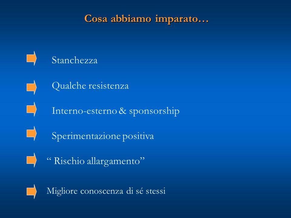 Cosa abbiamo imparato… Stanchezza Qualche resistenza Interno-esterno & sponsorship Sperimentazione positiva Rischio allargamento Migliore conoscenza di sé stessi