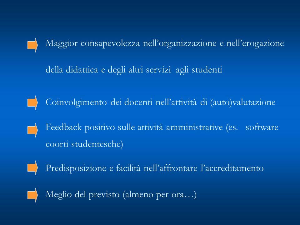 Maggior consapevolezza nell'organizzazione e nell'erogazione della didattica e degli altri servizi agli studenti Coinvolgimento dei docenti nell'attività di (auto)valutazione Feedback positivo sulle attività amministrative (es.