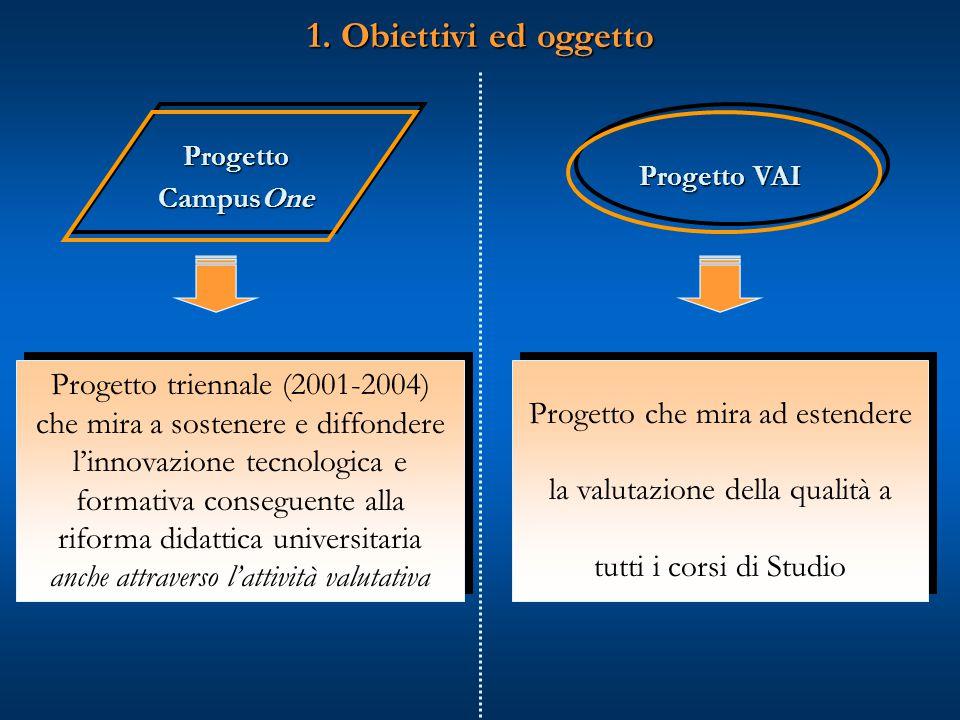 Progetto CampusOne Progetto triennale (2001-2004) che mira a sostenere e diffondere l'innovazione tecnologica e formativa conseguente alla riforma didattica universitaria anche attraverso l'attività valutativa Progetto triennale (2001-2004) che mira a sostenere e diffondere l'innovazione tecnologica e formativa conseguente alla riforma didattica universitaria anche attraverso l'attività valutativa 1.