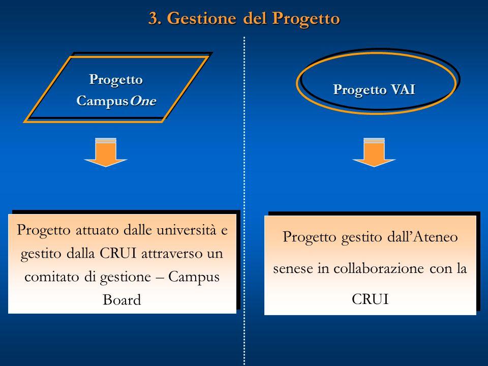 Progetto CampusOne Progetto attuato dalle università e gestito dalla CRUI attraverso un comitato di gestione – Campus Board 3.