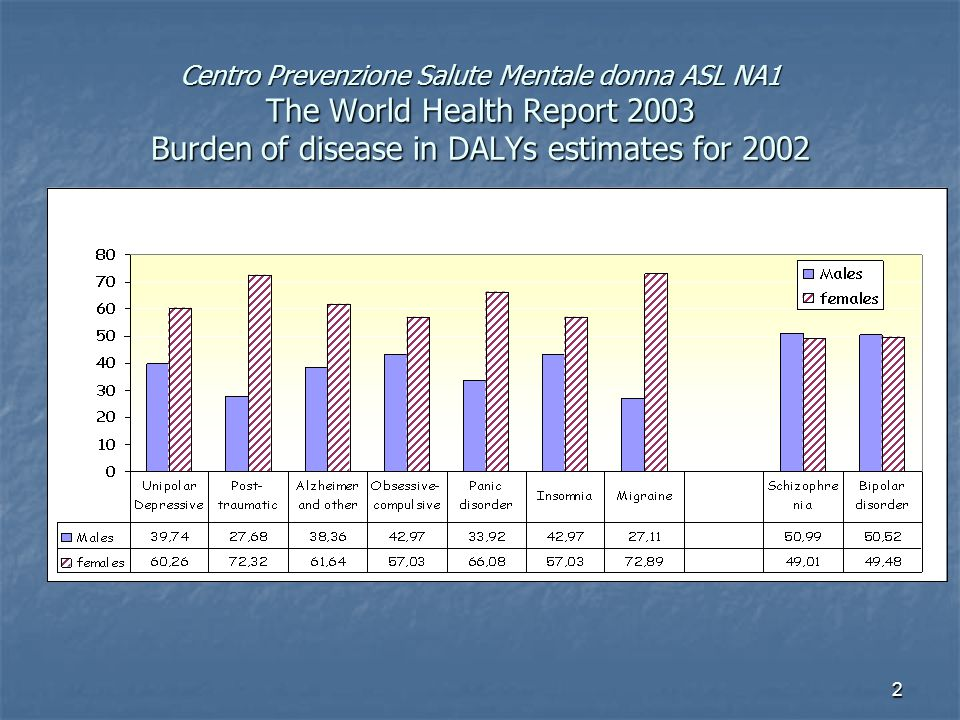 2 Centro Prevenzione Salute Mentale donna ASL NA1 The World Health Report 2003 Burden of disease in DALYs estimates for 2002