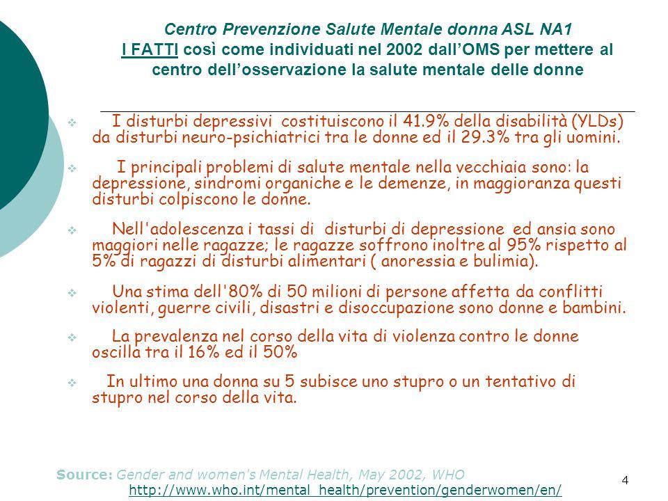 4 Centro Prevenzione Salute Mentale donna ASL NA1 I FATTI così come individuati nel 2002 dall'OMS per mettere al centro dell'osservazione la salute mentale delle donne  I disturbi depressivi costituiscono il 41.9% della disabilità (YLDs) da disturbi neuro-psichiatrici tra le donne ed il 29.3% tra gli uomini.