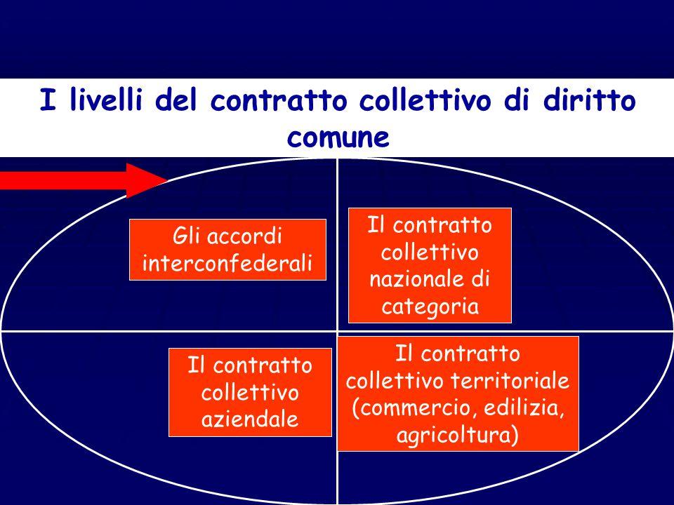 La complessità interna delle fonti negoziali Le diverse tipologie di contratto collettivo Le diverse tipologie di contratto collettivo Il contratto co