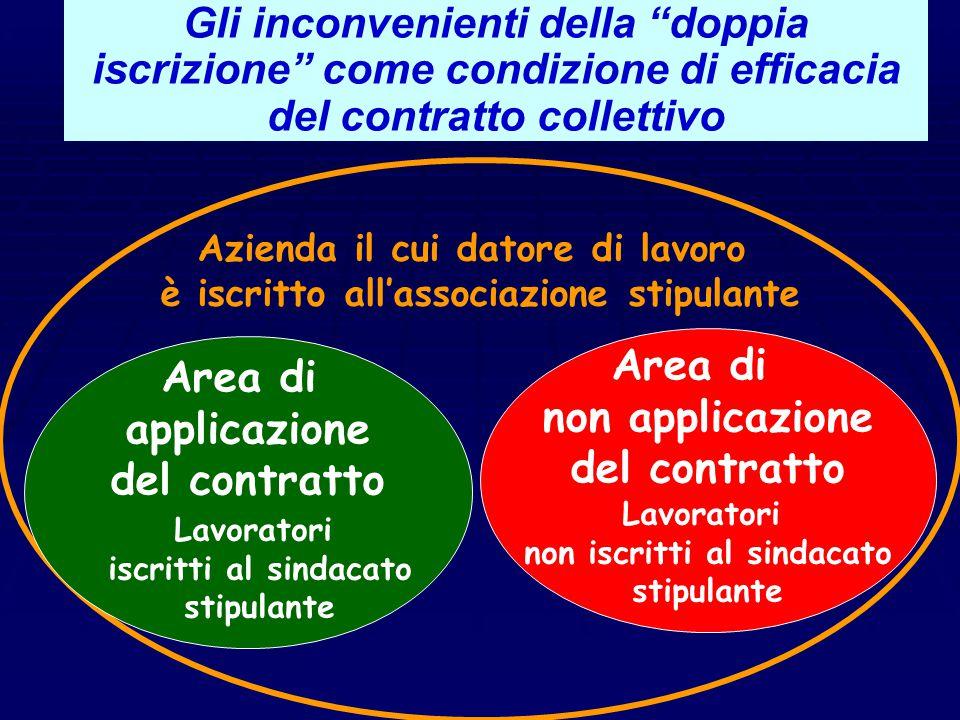 Il contratto collettivo ad efficacia limitata Lavoratori Iscritti Sindacato dei lavoratori (rappresentante, in senso tecnico giuridico degli iscritti)