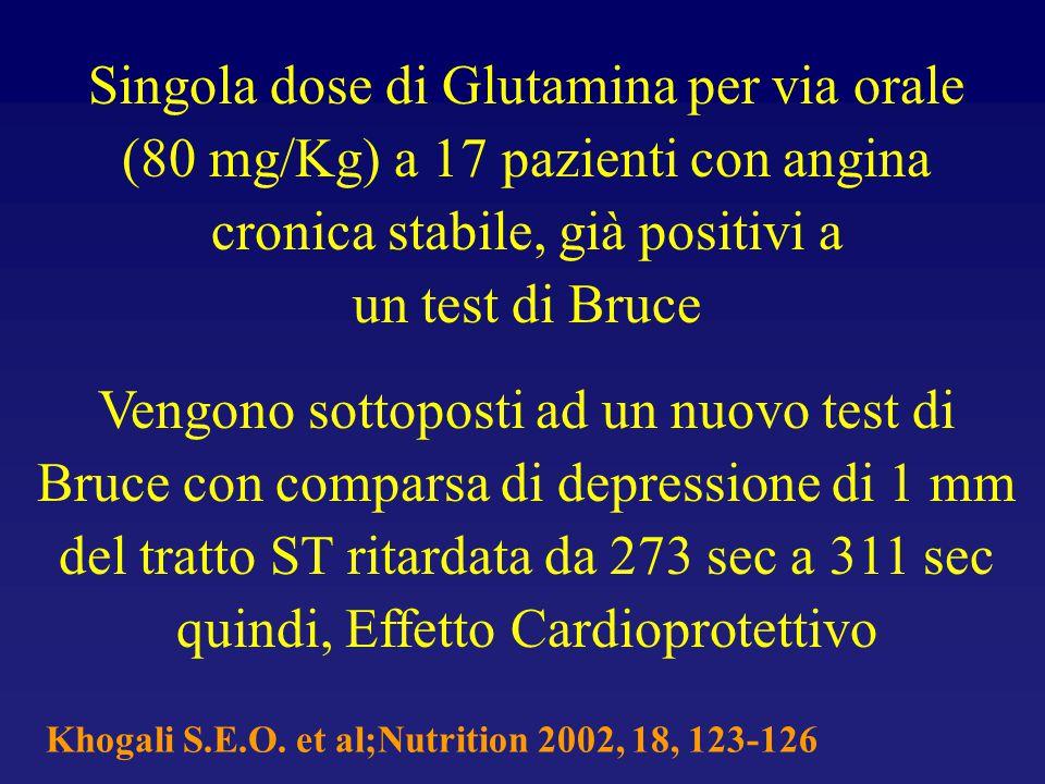 Khogali S.E.O. et al;Nutrition 2002, 18, 123-126 Singola dose di Glutamina per via orale (80 mg/Kg) a 17 pazienti con angina cronica stabile, già posi