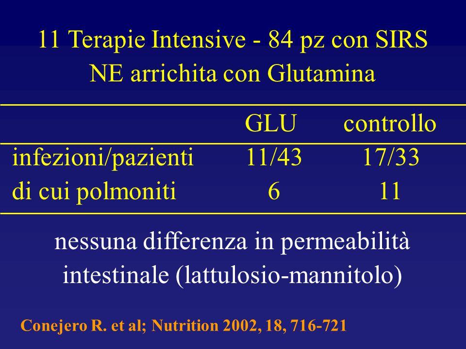 11 Terapie Intensive - 84 pz con SIRS NE arrichita con Glutamina GLU controllo infezioni/pazienti 11/43 17/33 di cui polmoniti 6 11 nessuna differenza