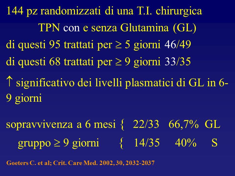144 pz randomizzati di una T.I. chirurgica TPN con e senza Glutamina (GL) di questi 95 trattati per  5 giorni 46/49 di questi 68 trattati per  9 gio