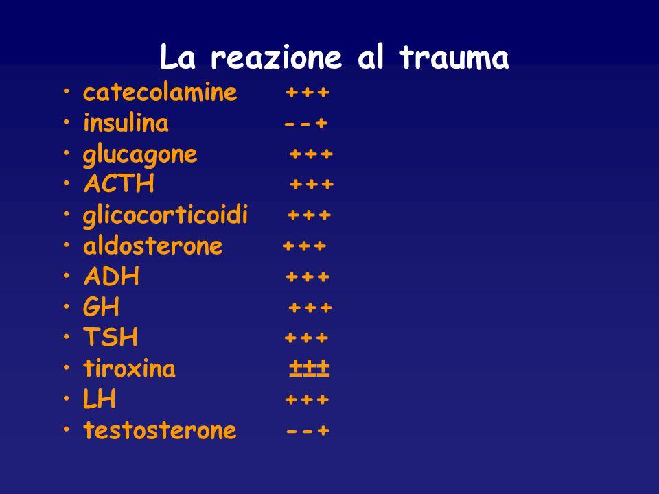 La reazione al trauma catecolamine +++ insulina --+ glucagone +++ ACTH +++ glicocorticoidi +++ aldosterone +++ ADH +++ GH +++ TSH +++ tiroxina ±±± LH