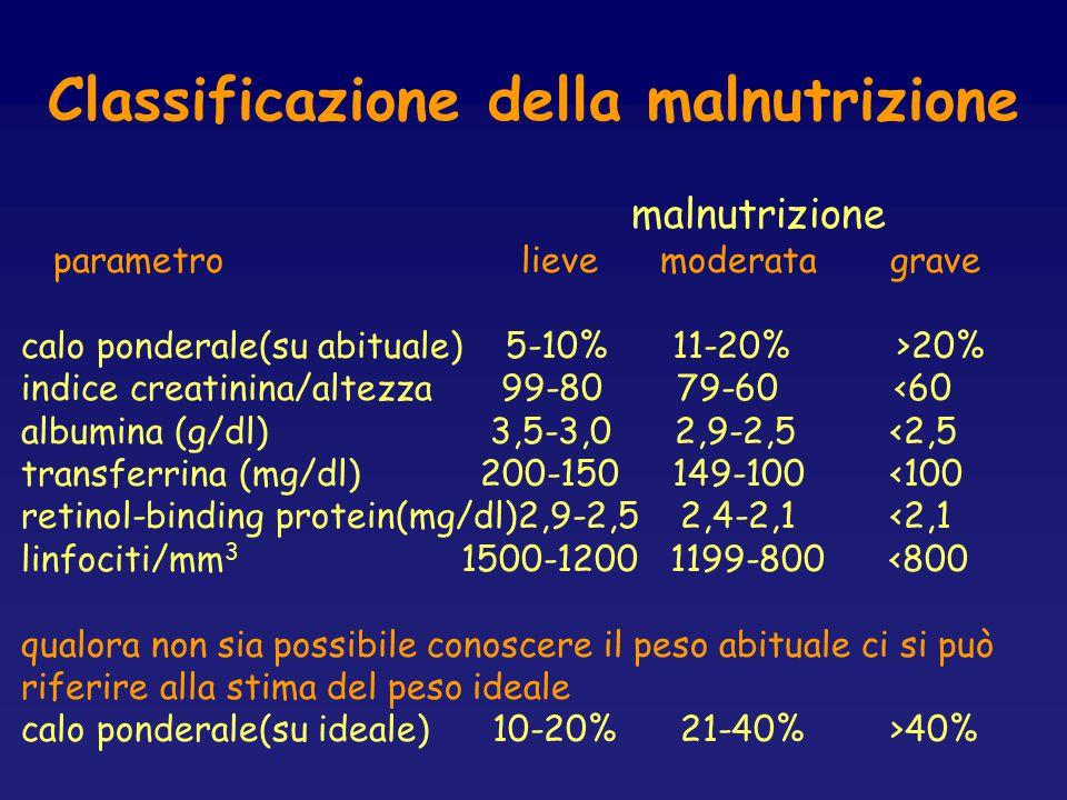 Classificazione della malnutrizione malnutrizione parametro lieve moderata grave calo ponderale(su abituale) 5-10% 11-20% >20% indice creatinina/altez