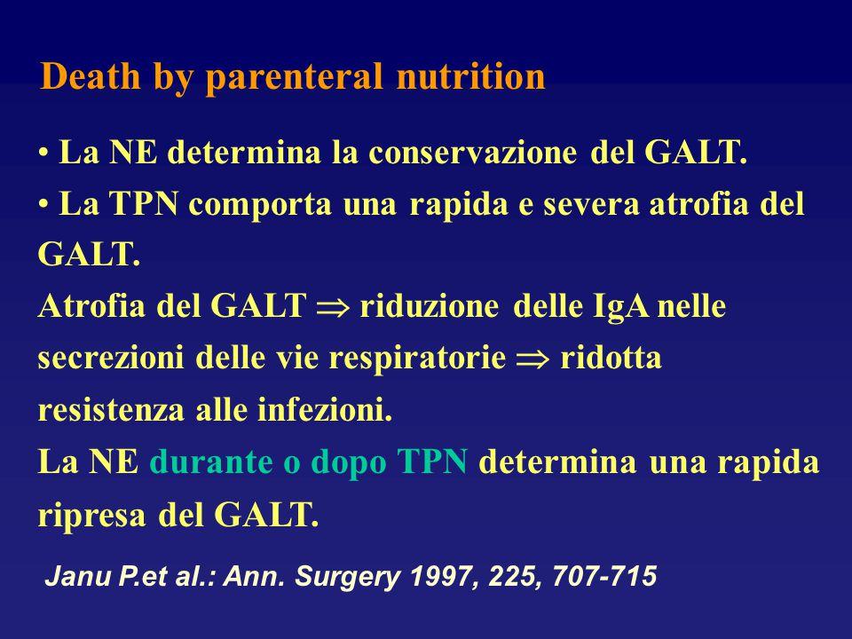 Death by parenteral nutrition La NE determina la conservazione del GALT. La TPN comporta una rapida e severa atrofia del GALT. Atrofia del GALT  ridu