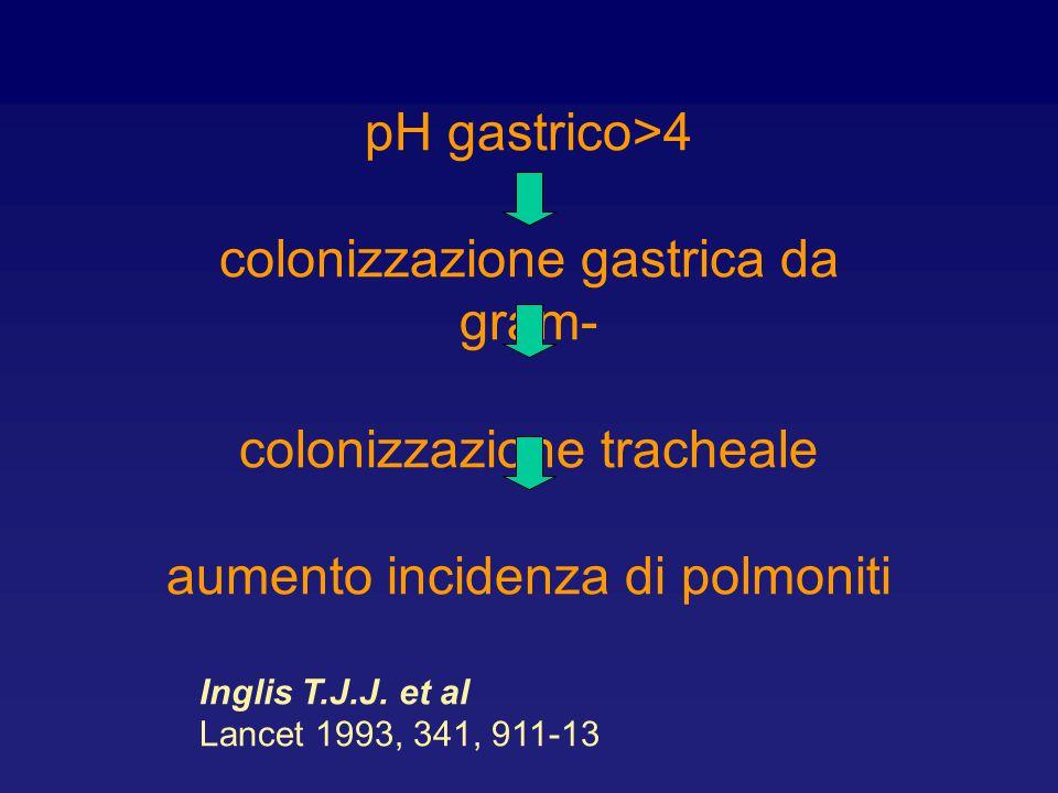 pH gastrico>4 colonizzazione gastrica da gram- colonizzazione tracheale aumento incidenza di polmoniti Inglis T.J.J. et al Lancet 1993, 341, 911-13