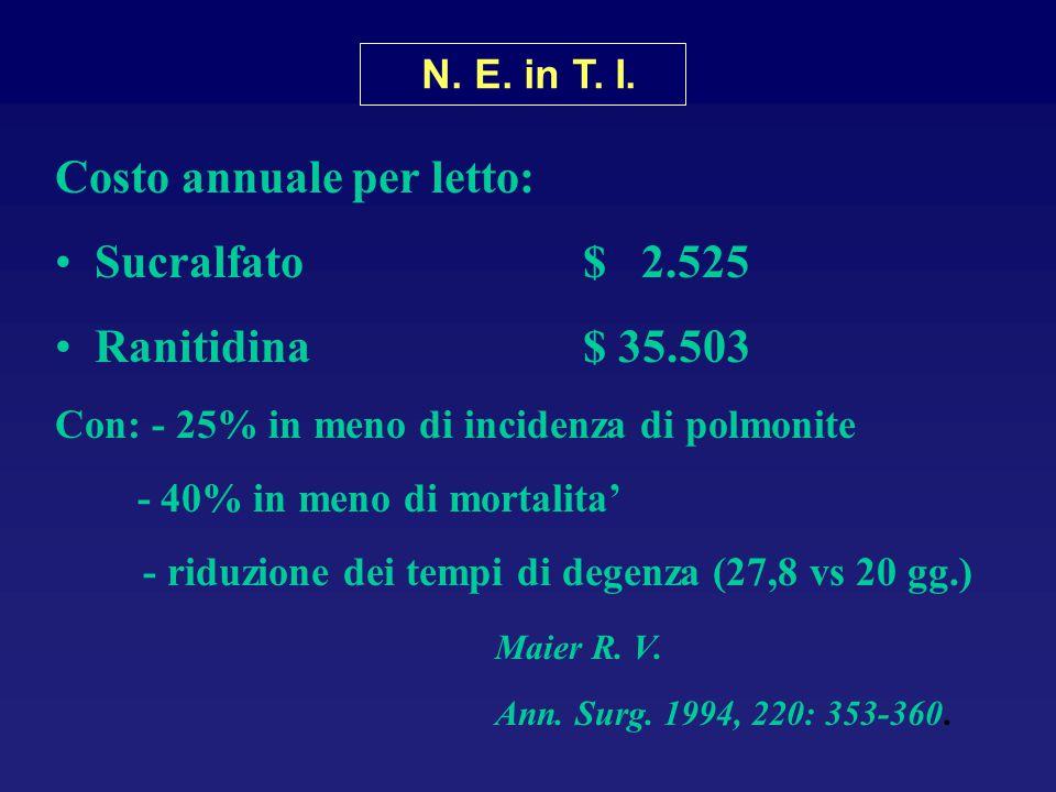 Costo annuale per letto: Sucralfato$ 2.525 Ranitidina$ 35.503 Con: - 25% in meno di incidenza di polmonite - 40% in meno di mortalita' - riduzione dei