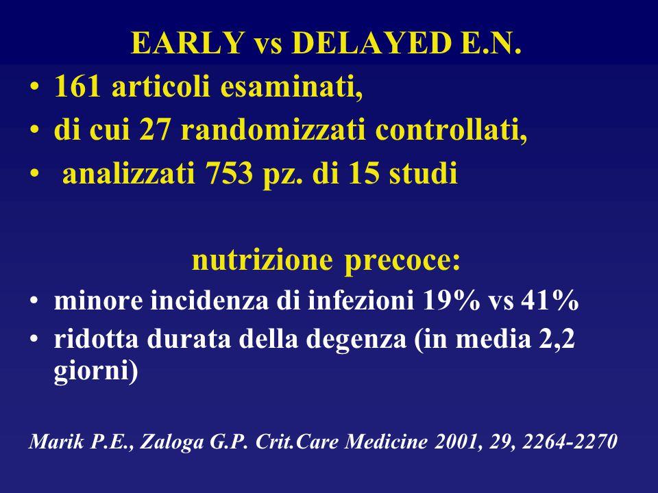 EARLY vs DELAYED E.N. 161 articoli esaminati, di cui 27 randomizzati controllati, analizzati 753 pz. di 15 studi nutrizione precoce: minore incidenza