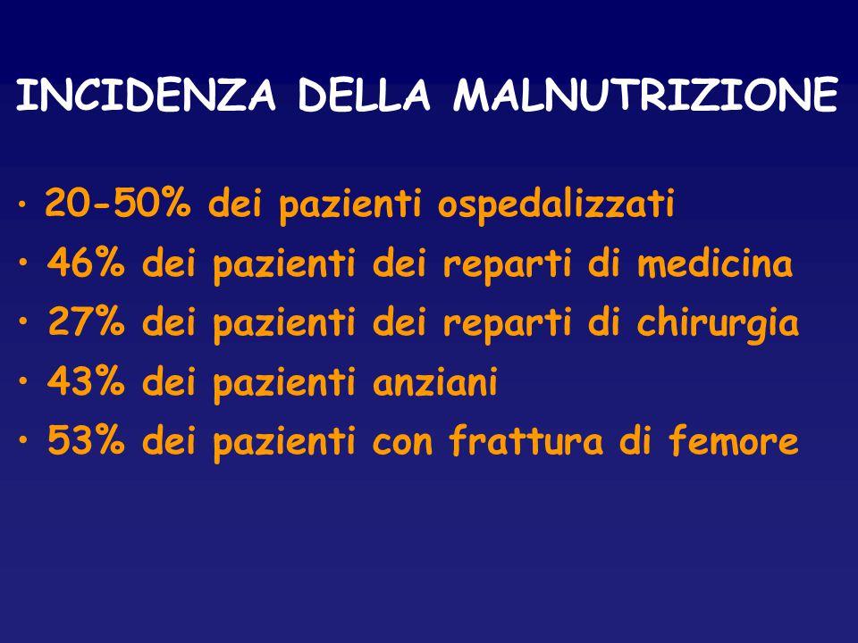 INCIDENZA DELLA MALNUTRIZIONE 20-50% dei pazienti ospedalizzati 46% dei pazienti dei reparti di medicina 27% dei pazienti dei reparti di chirurgia 43%