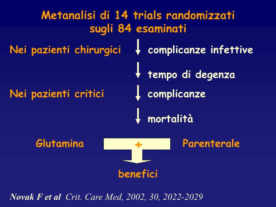 Metanalisi di 14 trials randomizzati sugli 84 esaminati Nei pazienti chirurgici complicanze infettive tempo di degenza Nei pazienti criticicomplicanze