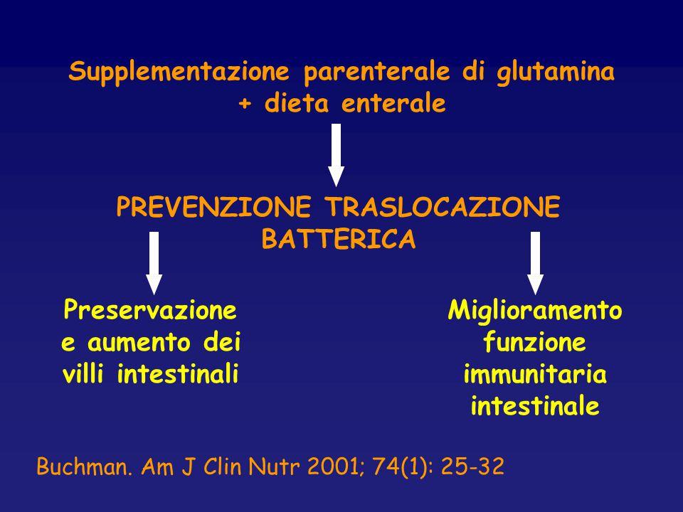 Supplementazione parenterale di glutamina + dieta enterale PREVENZIONE TRASLOCAZIONE BATTERICA Preservazione e aumento dei villi intestinali Miglioram