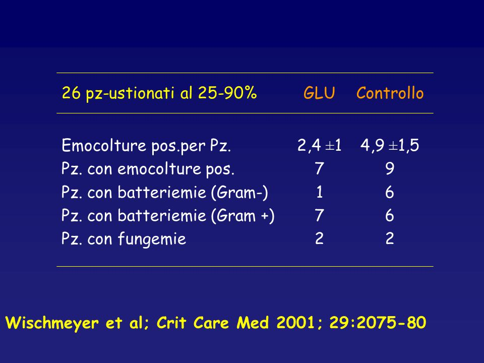 26 pz-ustionati al 25-90%GLUControllo Emocolture pos.per Pz. Pz. con emocolture pos. Pz. con batteriemie (Gram-) Pz. con batteriemie (Gram +) Pz. con