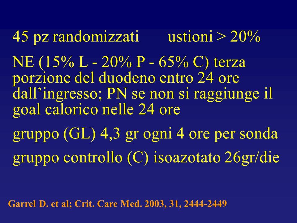 45 pz randomizzati ustioni > 20% NE (15% L - 20% P - 65% C) terza porzione del duodeno entro 24 ore dall'ingresso; PN se non si raggiunge il goal calo