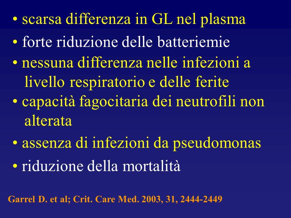 scarsa differenza in GL nel plasma forte riduzione delle batteriemie nessuna differenza nelle infezioni a livello respiratorio e delle ferite capacità