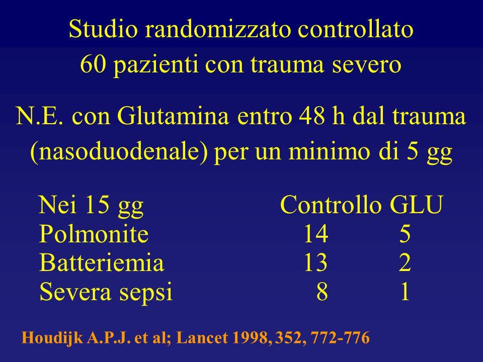 Studio randomizzato controllato 60 pazienti con trauma severo N.E. con Glutamina entro 48 h dal trauma (nasoduodenale) per un minimo di 5 gg Nei 15 gg