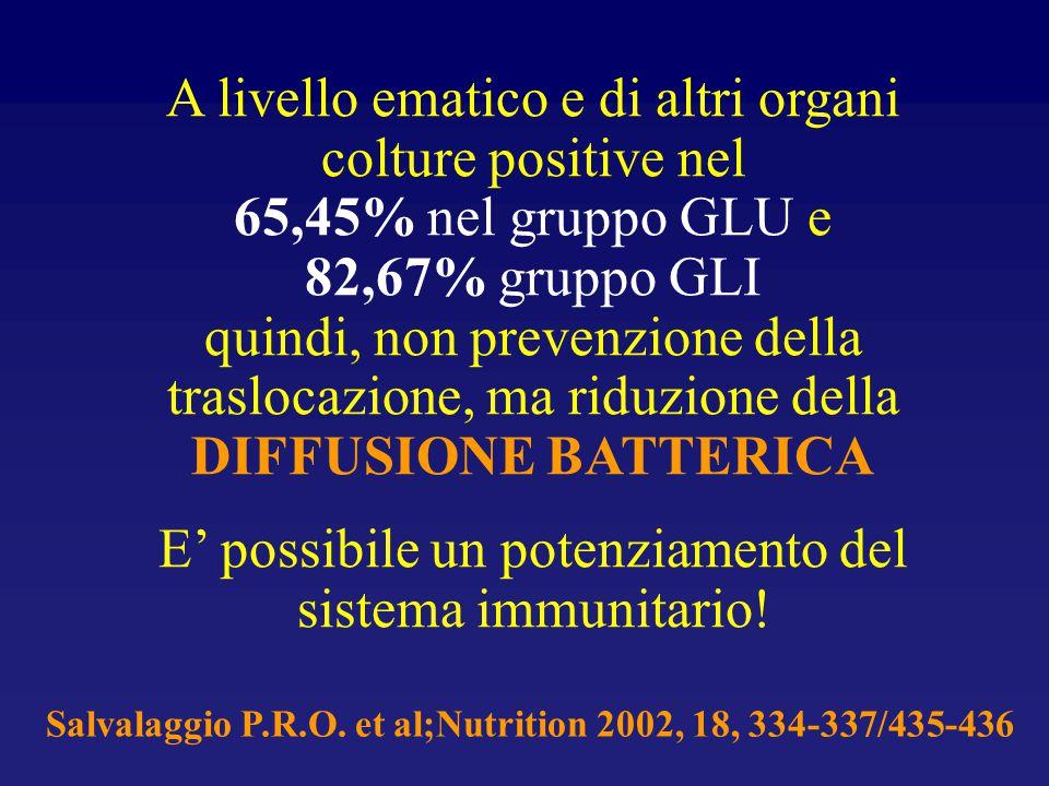 A livello ematico e di altri organi colture positive nel 65,45% nel gruppo GLU e 82,67% gruppo GLI quindi, non prevenzione della traslocazione, ma rid