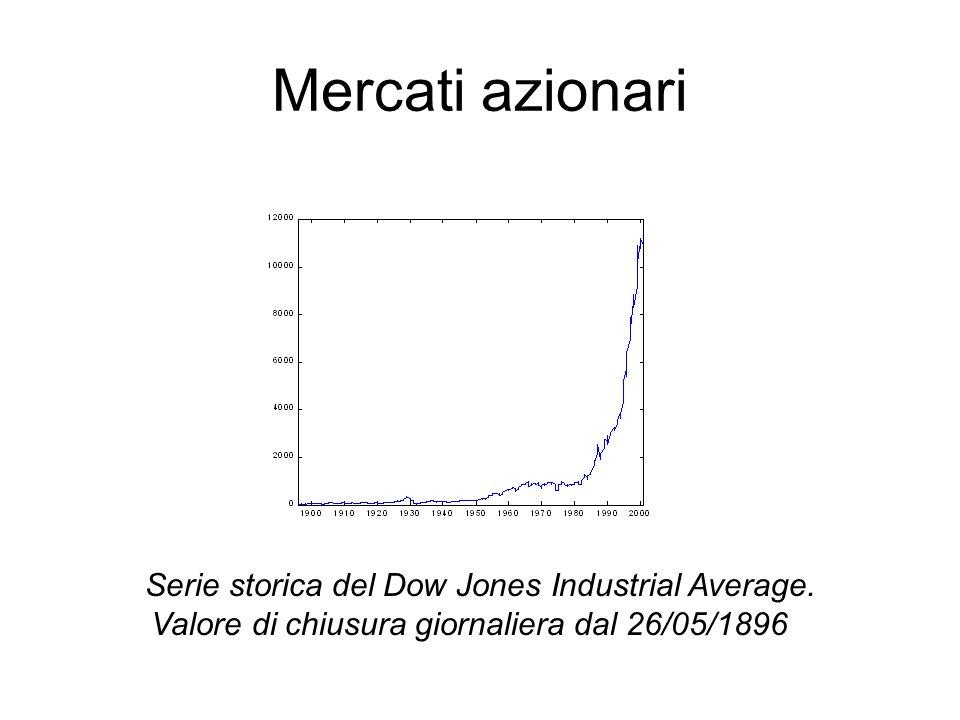 Mercati azionari Serie storica del Dow Jones Industrial Average. Valore di chiusura giornaliera dal 26/05/1896