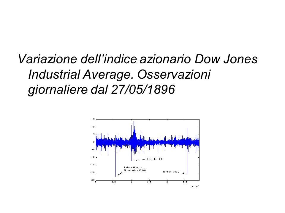 Variazione dell'indice azionario Dow Jones Industrial Average. Osservazioni giornaliere dal 27/05/1896