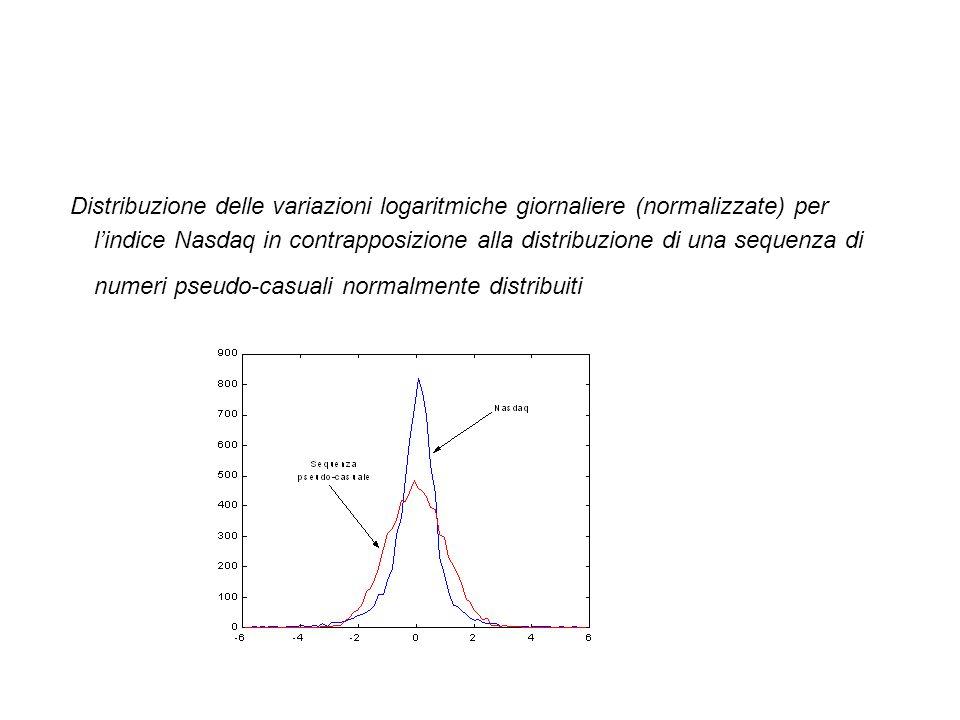 Distribuzione delle variazioni logaritmiche giornaliere (normalizzate) per l'indice Nasdaq in contrapposizione alla distribuzione di una sequenza di n