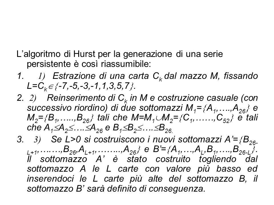 L'algoritmo di Hurst per la generazione di una serie persistente è così riassumibile: 1. 1) Estrazione di una carta C k dal mazzo M, fissando L=C k 