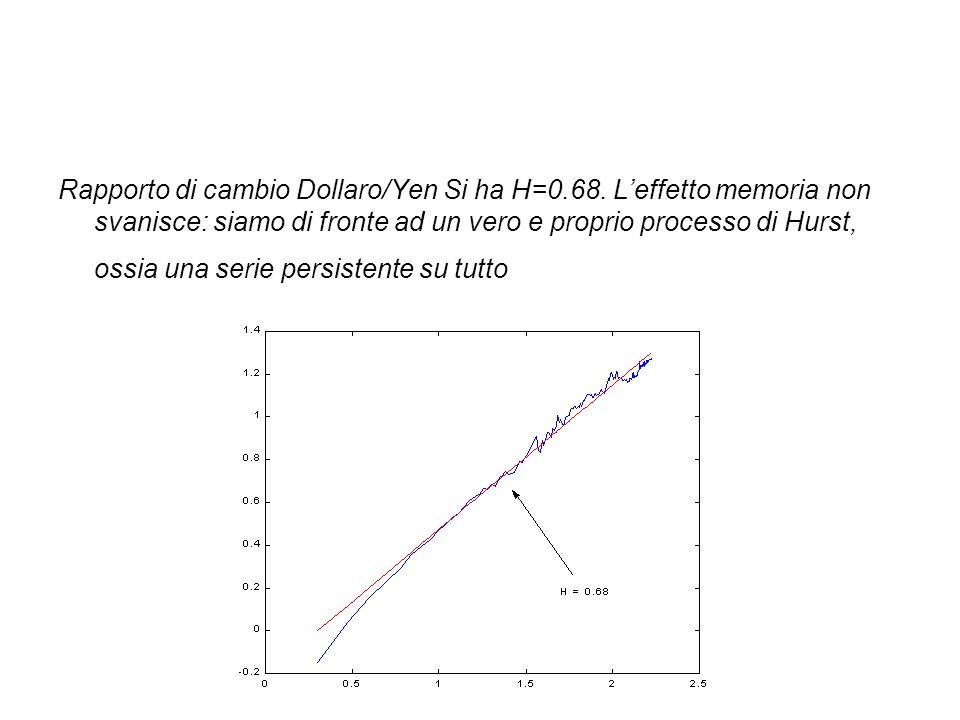 Rapporto di cambio Dollaro/Yen Si ha H=0.68. L'effetto memoria non svanisce: siamo di fronte ad un vero e proprio processo di Hurst, ossia una serie p