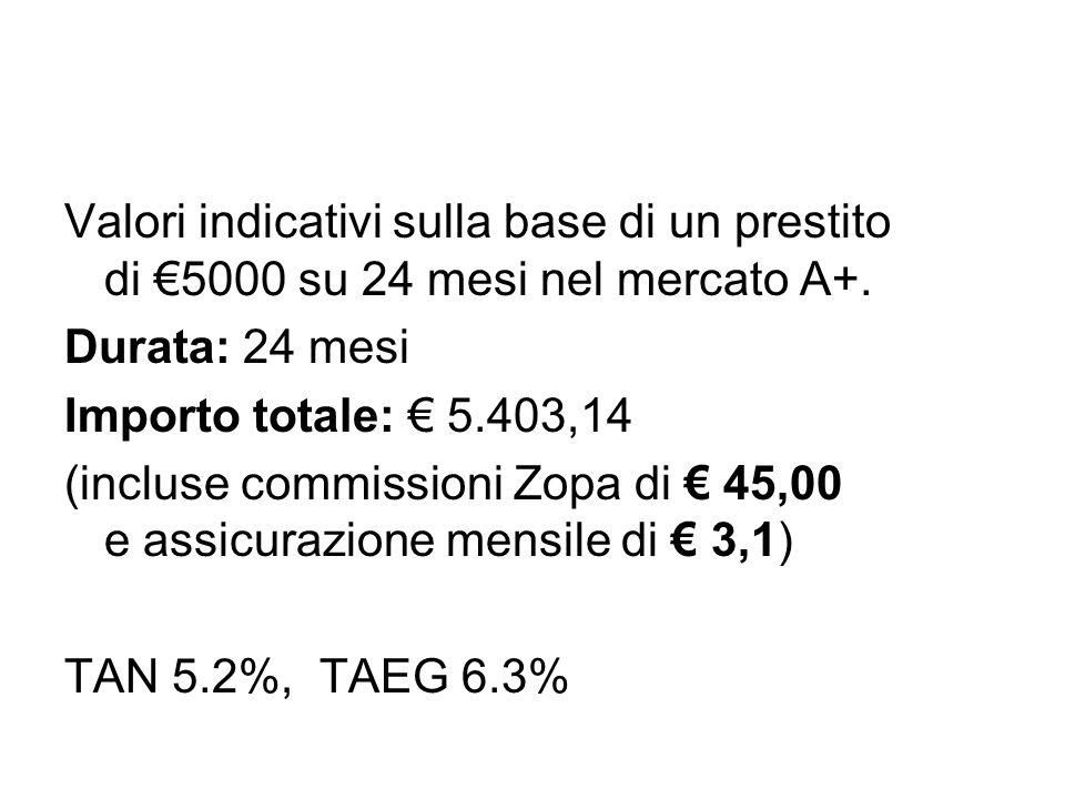 Valori indicativi sulla base di un prestito di €5000 su 24 mesi nel mercato A+. Durata: 24 mesi Importo totale: € 5.403,14 (incluse commissioni Zopa d