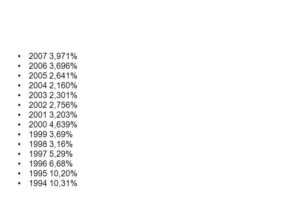 2007 3,971% 2006 3,696% 2005 2,641% 2004 2,160% 2003 2,301% 2002 2,756% 2001 3,203% 2000 4,639% 1999 3,69% 1998 3,16% 1997 5,29% 1996 6,68% 1995 10,20