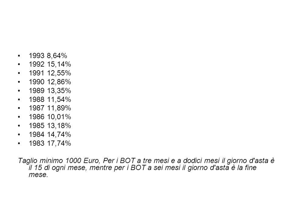 1993 8,64% 1992 15,14% 1991 12,55% 1990 12,86% 1989 13,35% 1988 11,54% 1987 11,89% 1986 10,01% 1985 13,18% 1984 14,74% 1983 17,74% Taglio minimo 1000