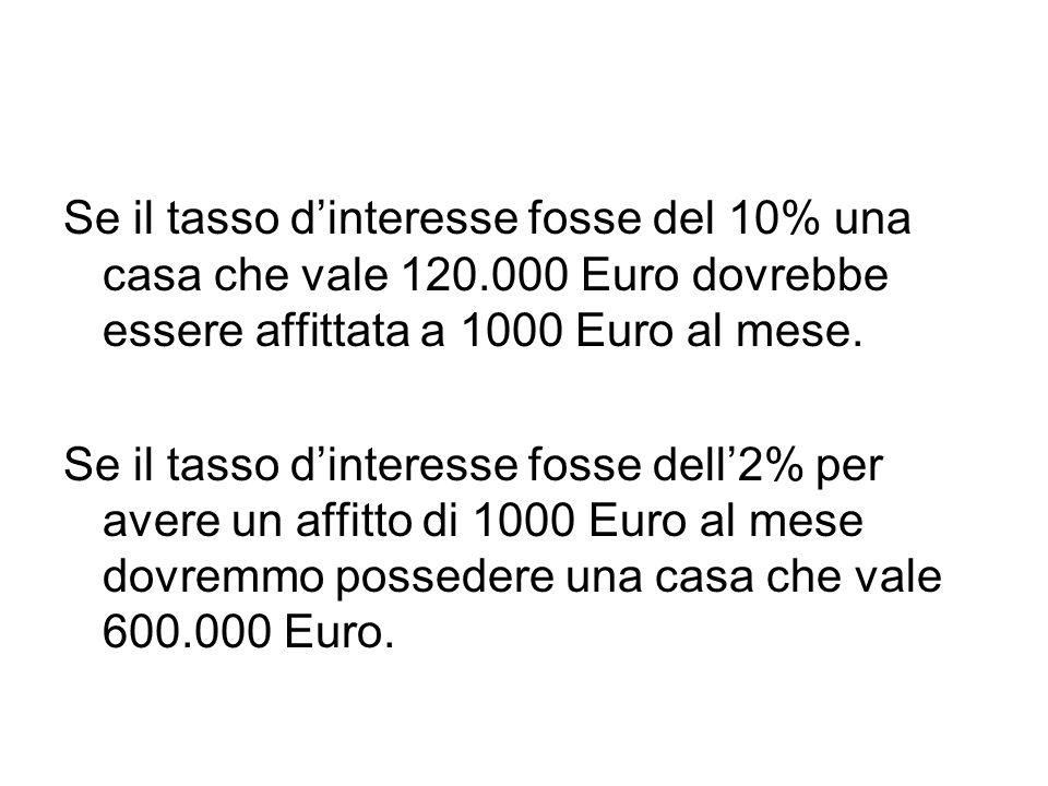 Se il tasso d'interesse fosse del 10% una casa che vale 120.000 Euro dovrebbe essere affittata a 1000 Euro al mese. Se il tasso d'interesse fosse dell