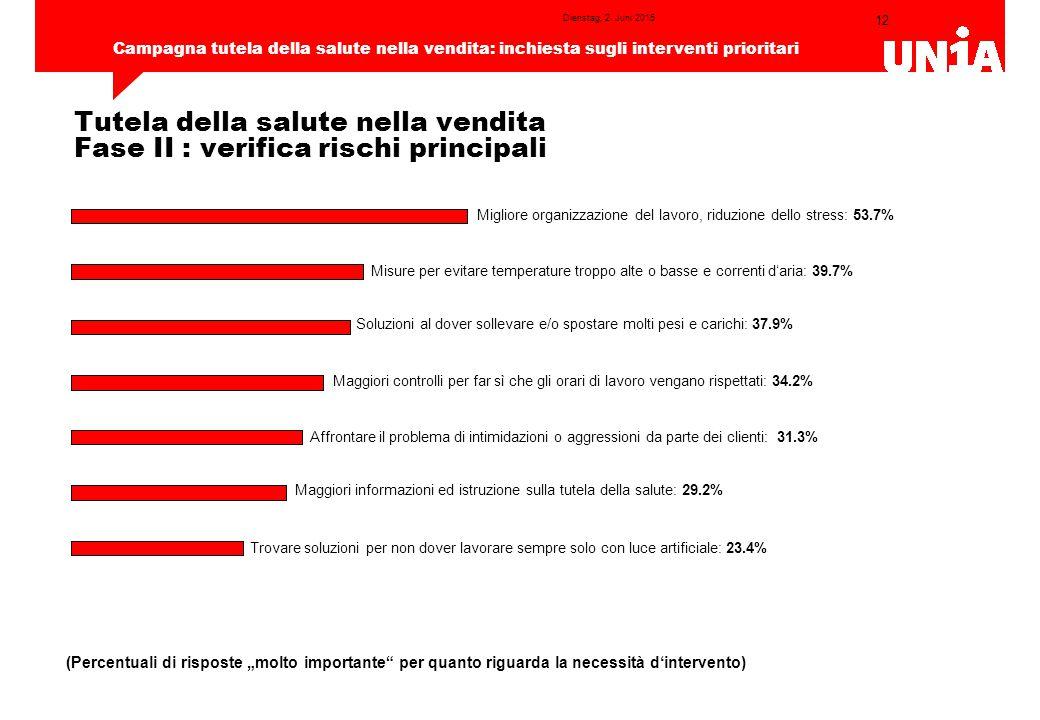 12 Campagna tutela della salute nella vendita: inchiesta sugli interventi prioritari Dienstag, 2.