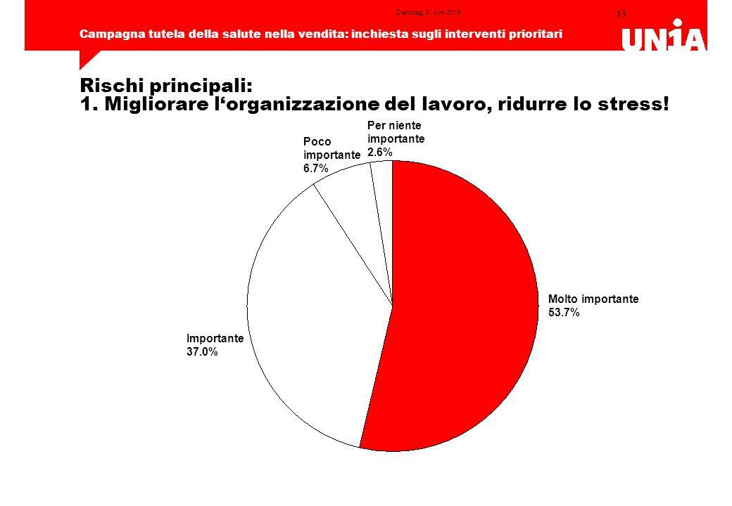13 Campagna tutela della salute nella vendita: inchiesta sugli interventi prioritari Dienstag, 2.