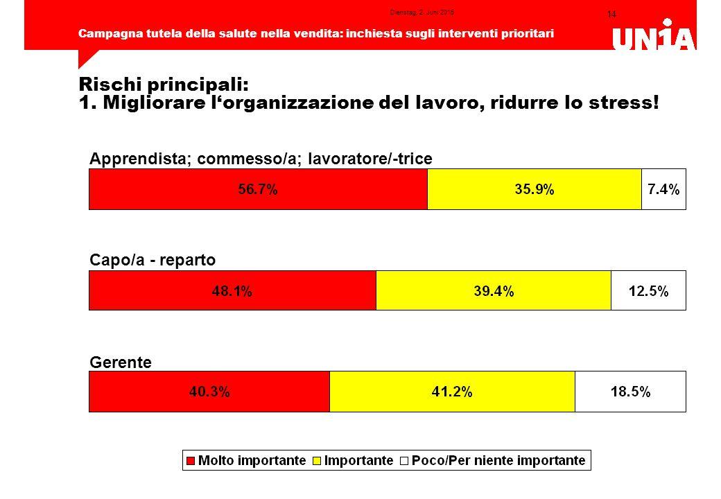 14 Campagna tutela della salute nella vendita: inchiesta sugli interventi prioritari Dienstag, 2.