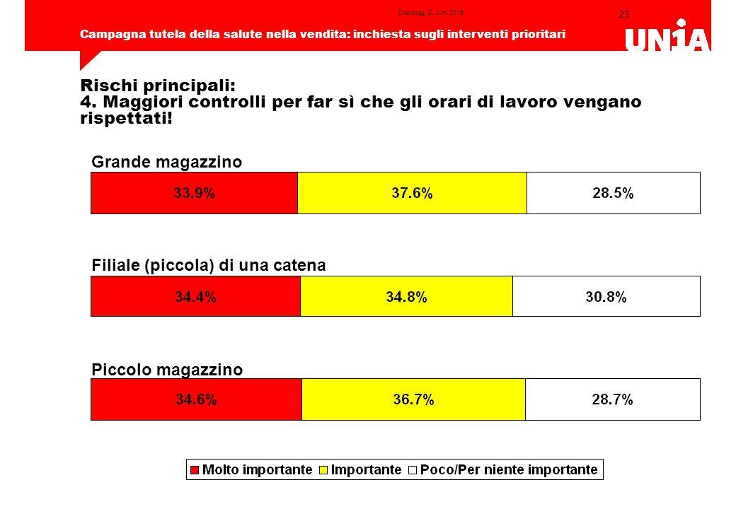 23 Campagna tutela della salute nella vendita: inchiesta sugli interventi prioritari Dienstag, 2.