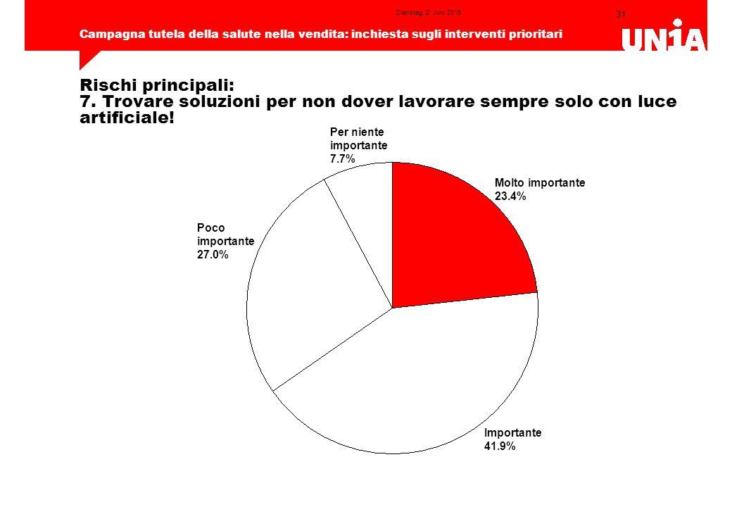 31 Campagna tutela della salute nella vendita: inchiesta sugli interventi prioritari Dienstag, 2.