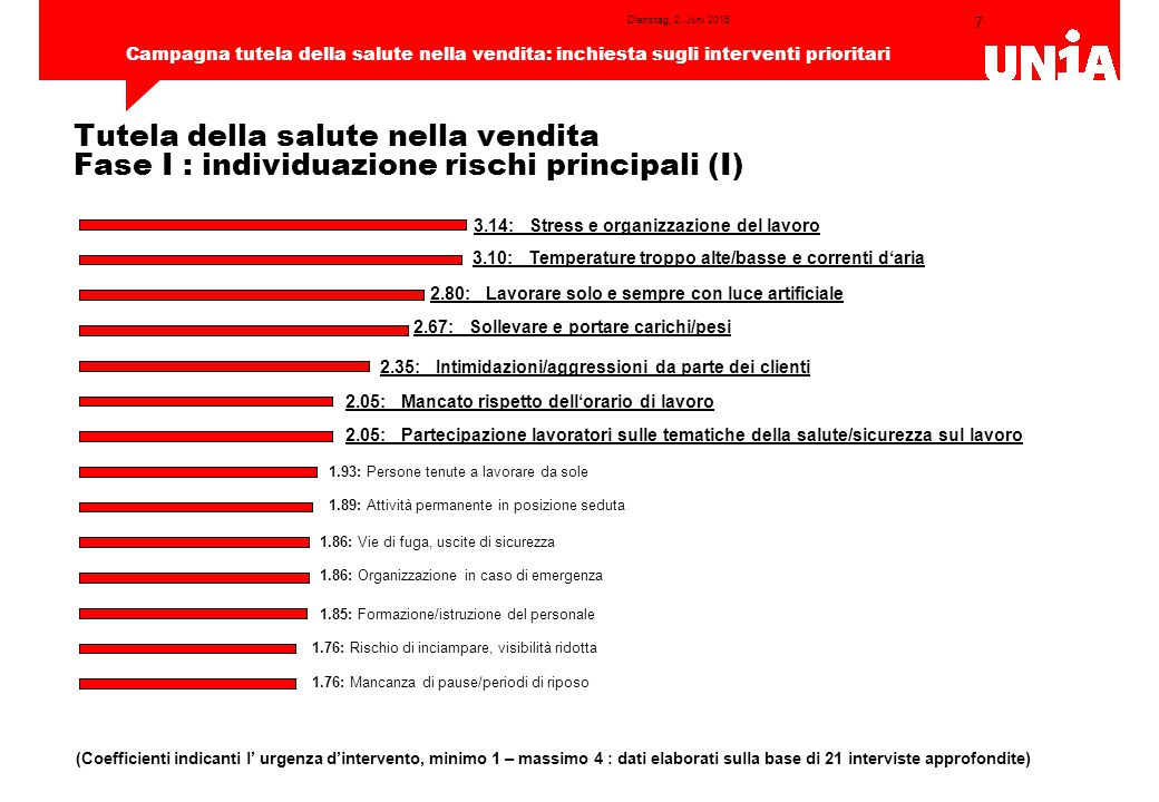7 Campagna tutela della salute nella vendita: inchiesta sugli interventi prioritari Dienstag, 2.
