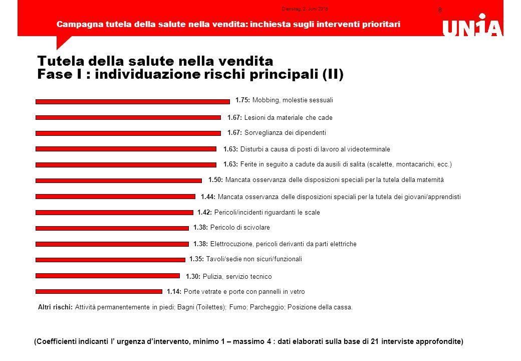 19 Campagna tutela della salute nella vendita: inchiesta sugli interventi prioritari Dienstag, 2.